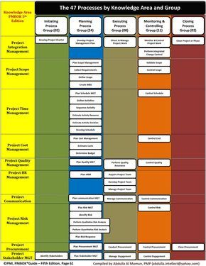 PMBOKGuide 6th edition 49 PROCESS CHART | Project management