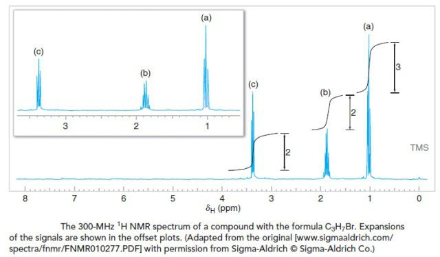 How To Interpret Proton Nmr Spectra Thespectroscopy Nmr