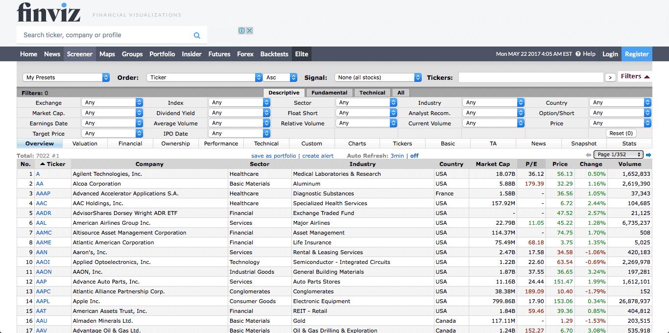 Сервис «Финвиз» — океан хороших данных, но российских компаний там нет