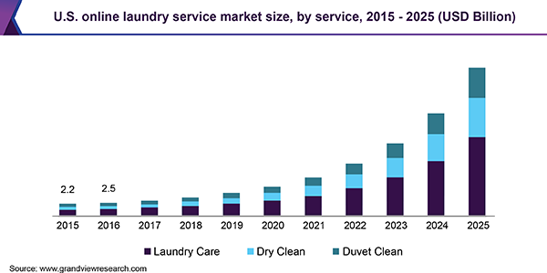 Booming Global Online Laundry Service Market Size Worth 113 7 Billion By 2025 Grand View Research Online Laundry Service Online Laundry Laundry Service