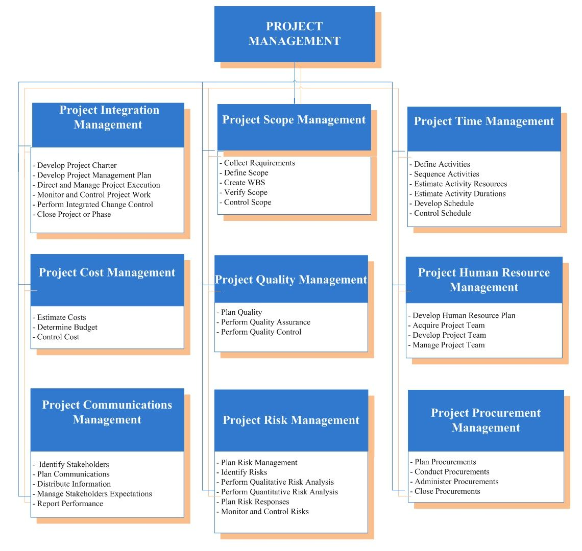 the project management body of knowledge guide