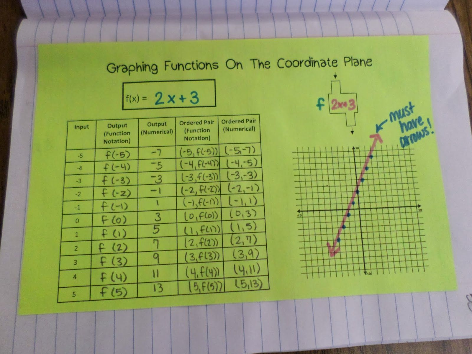 Graphing Functions On The Coordinate Plane