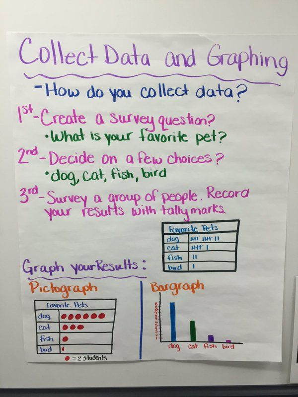 Collecting Data (Williams ES) PISD Mathematics