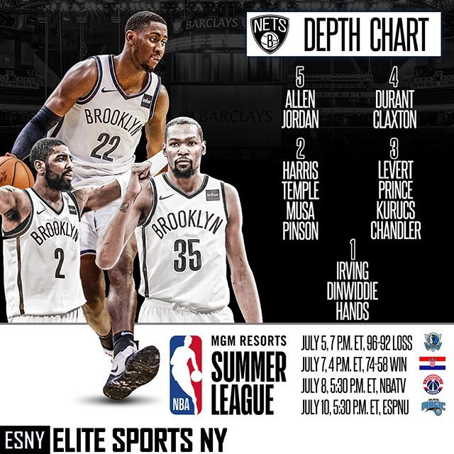 The Brooklyn Nets Roster With Kevin Durant In The Mix Deandre Jordan May Get The Nod Over Jarrett Allen At The Brooklyn Nets Best Nba Players Kevin Durant