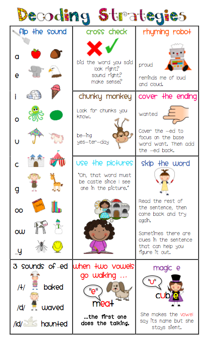 Decoding Strategies for PARENTS & more! Maybe use as a bookmark for