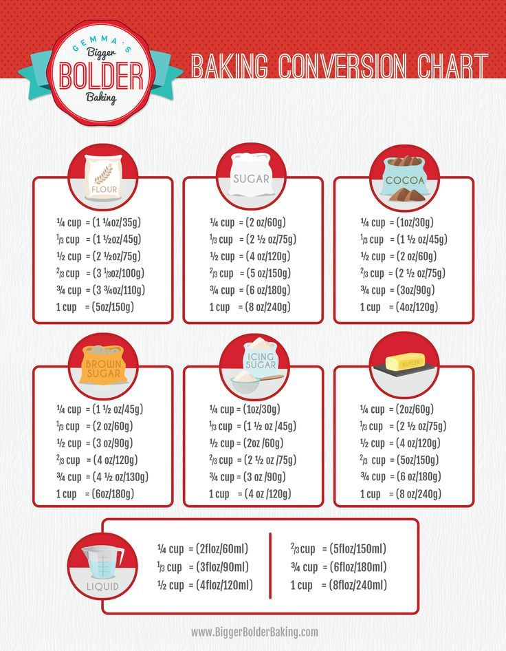 Weight Conversion Chart For Baking Ingredients Tips Hacks