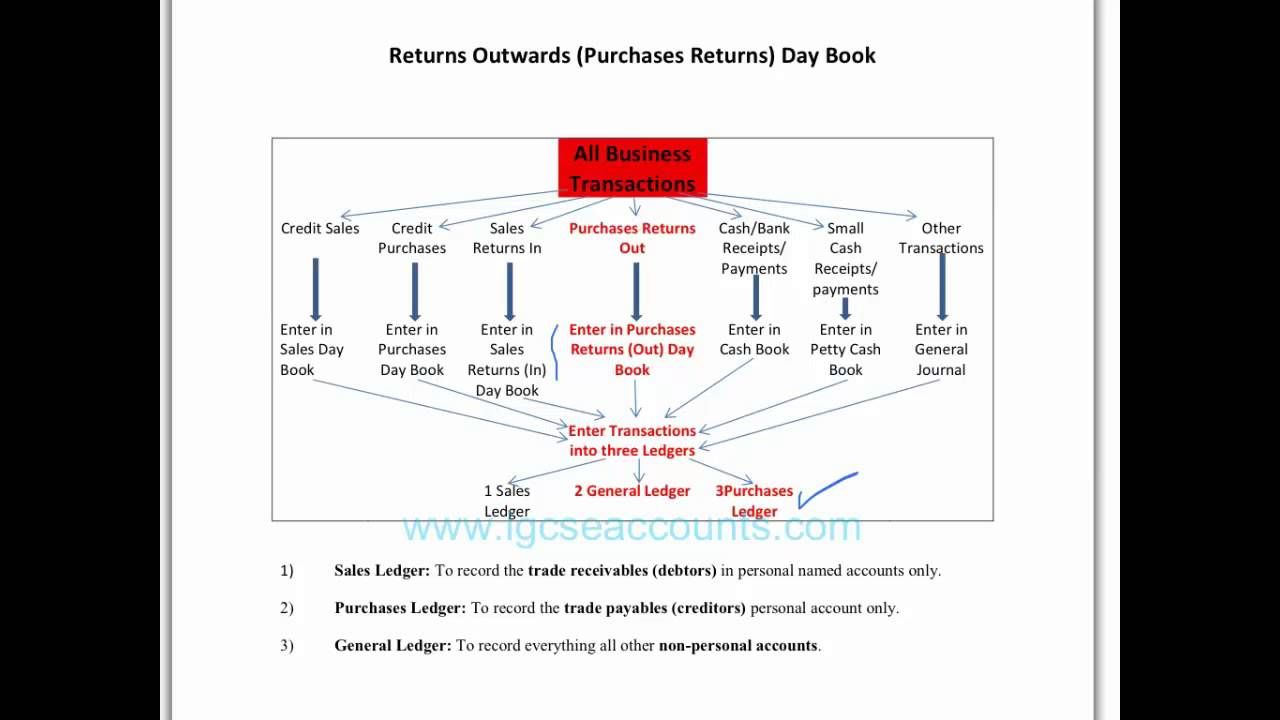 Related Image Day Book Purchase Books Book Format
