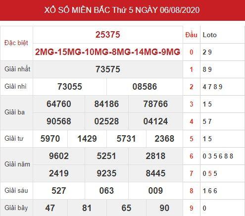 Thống kê xsmb ngày 7/8/2020 - Dự đoán xsmb thứ 6 hôm nay