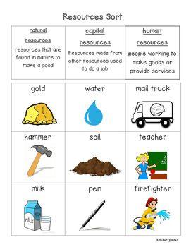Natural Vs Manmade Resources Sort