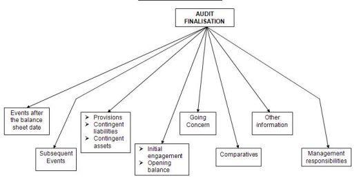 Audit Finalization Financial statement and Balance sheet - new 11 blank financial statement