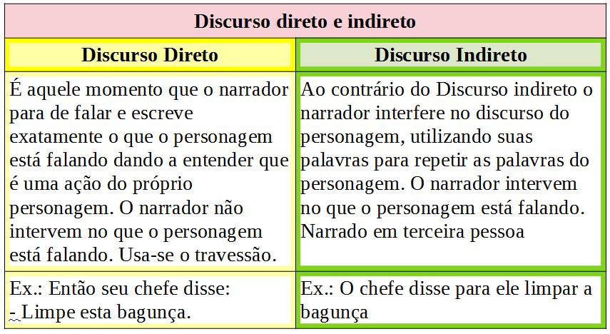 Discurso direto e indireto   Diretas e indiretas, Discurso indireto,  Portugues para concurso