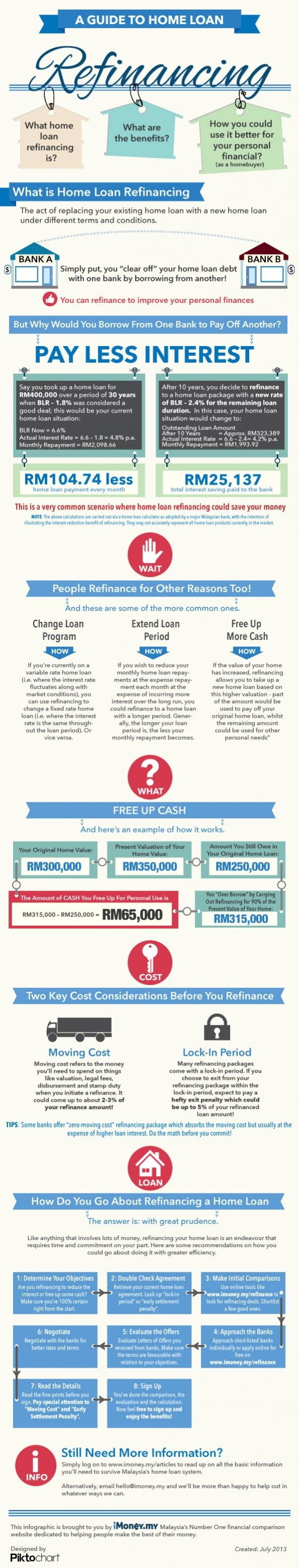 A Guide To Home Loan Refinancing Infographic Refinancing Mortgage Refinance Mortgage Home Loans