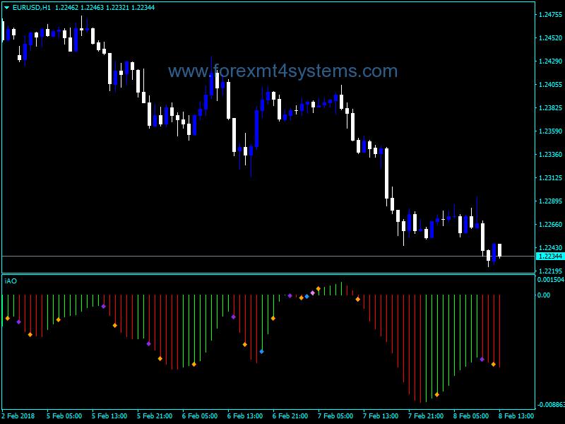Forex Awesome Accelerator Dot Signal Indicator Forex Trading