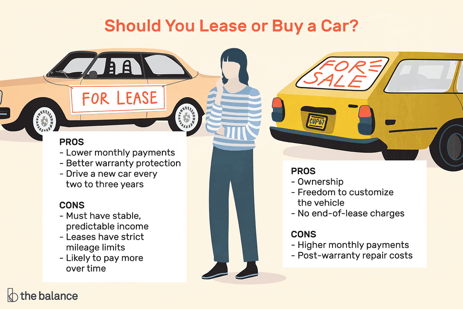 Leasing and buying each have pros and cons, and how you