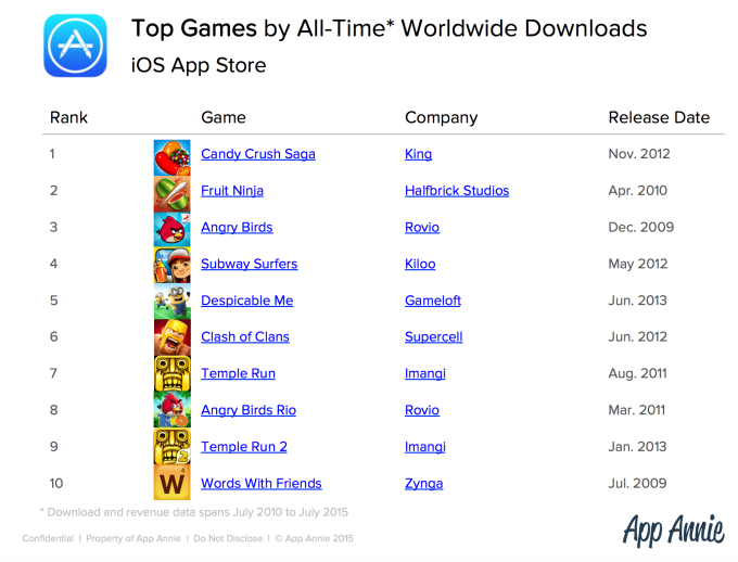Facebook, Google, Apple Dominate Top Apps Of All Time Lists