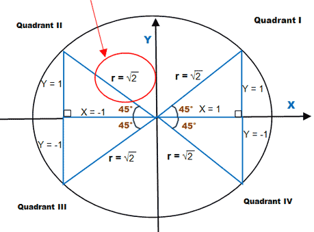 Triangles On The Unit Circle The Unit Calculus Circle