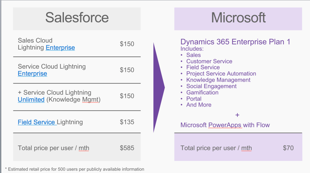 Take That Salesforce! Microsoft Says Its New Business