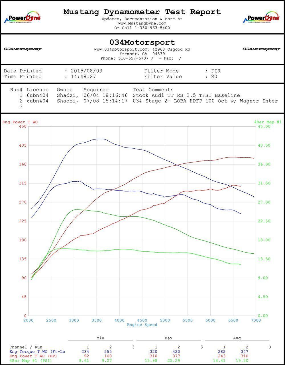 hight resolution of 034motorsport audi ttrs 2 5 tfsi stage 2 hpfp ecu upgrade performance software audi turbo brakes turbokit bsh ledlights coilpacks apr ctsturbo