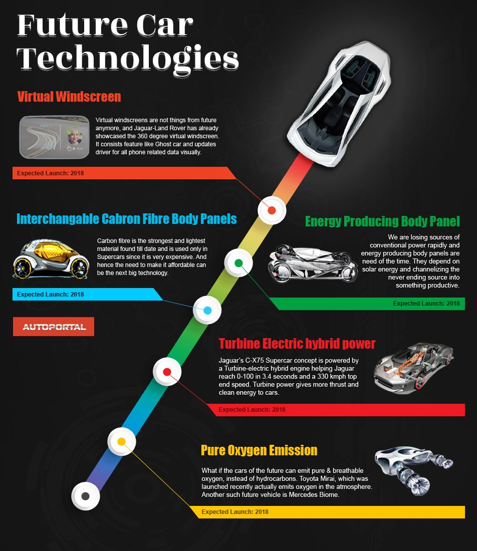 Future Car Technologies.. Workshop On Wheelz