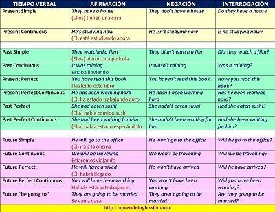 Un Cuadro Resumen De Los Tiempos Verbales En Ingles Con Ejemplos En
