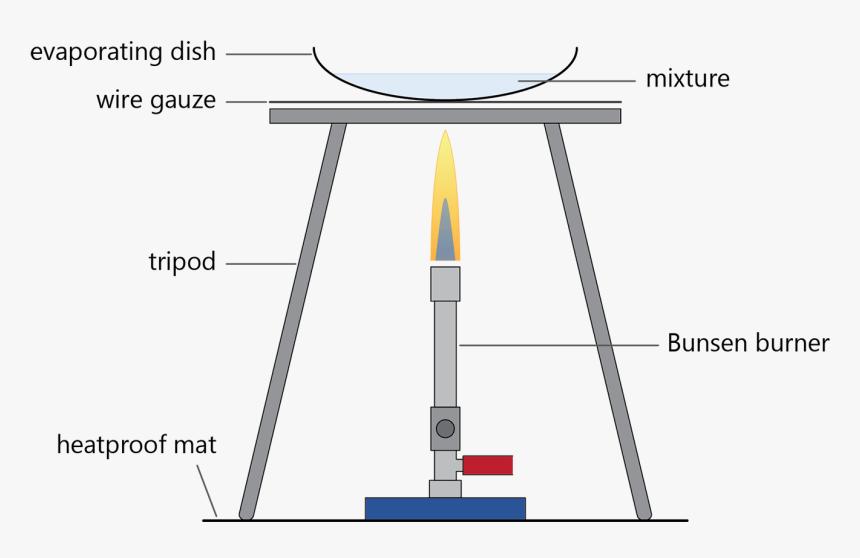 Robert Bunsen Inventions