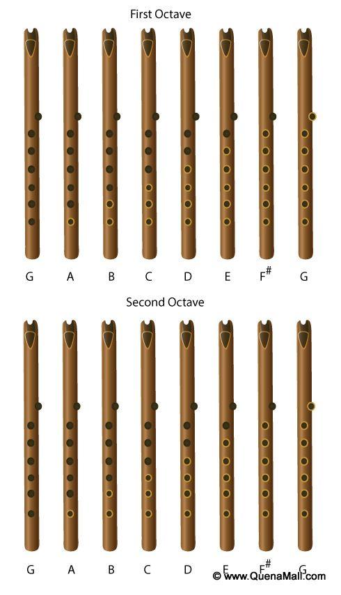 Quena Fingering Chart u2013 Professional Premium Quenas Native - flute fingering chart