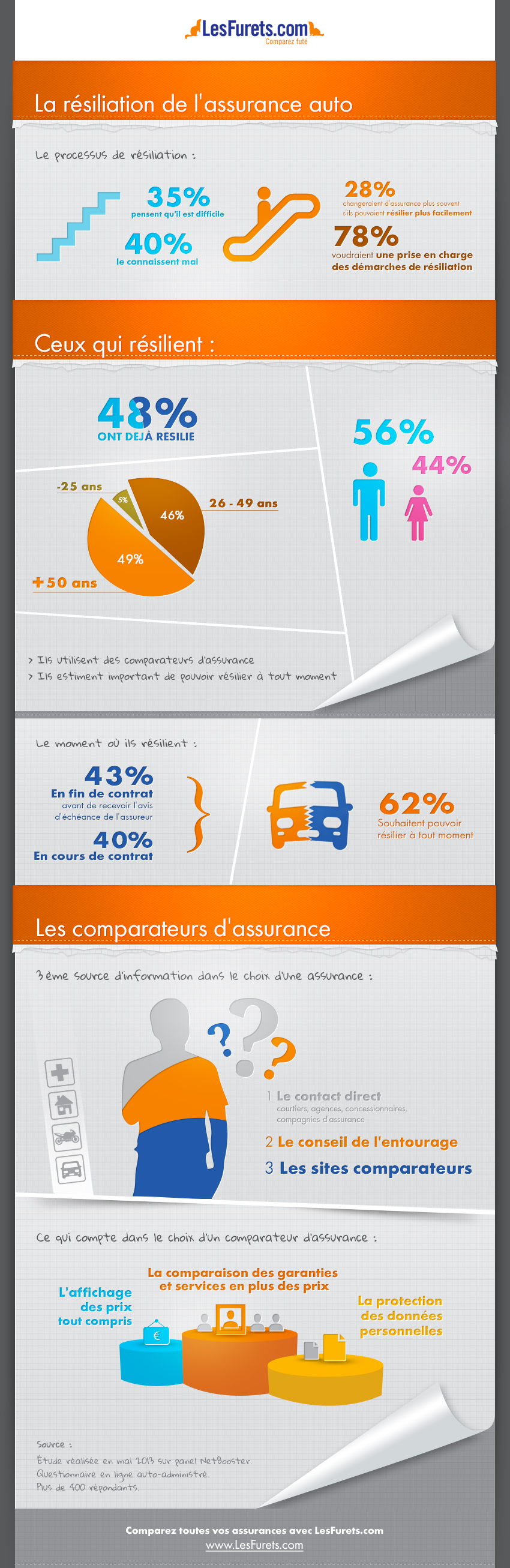 infographie la r siliation de l assurance auto pour. Black Bedroom Furniture Sets. Home Design Ideas