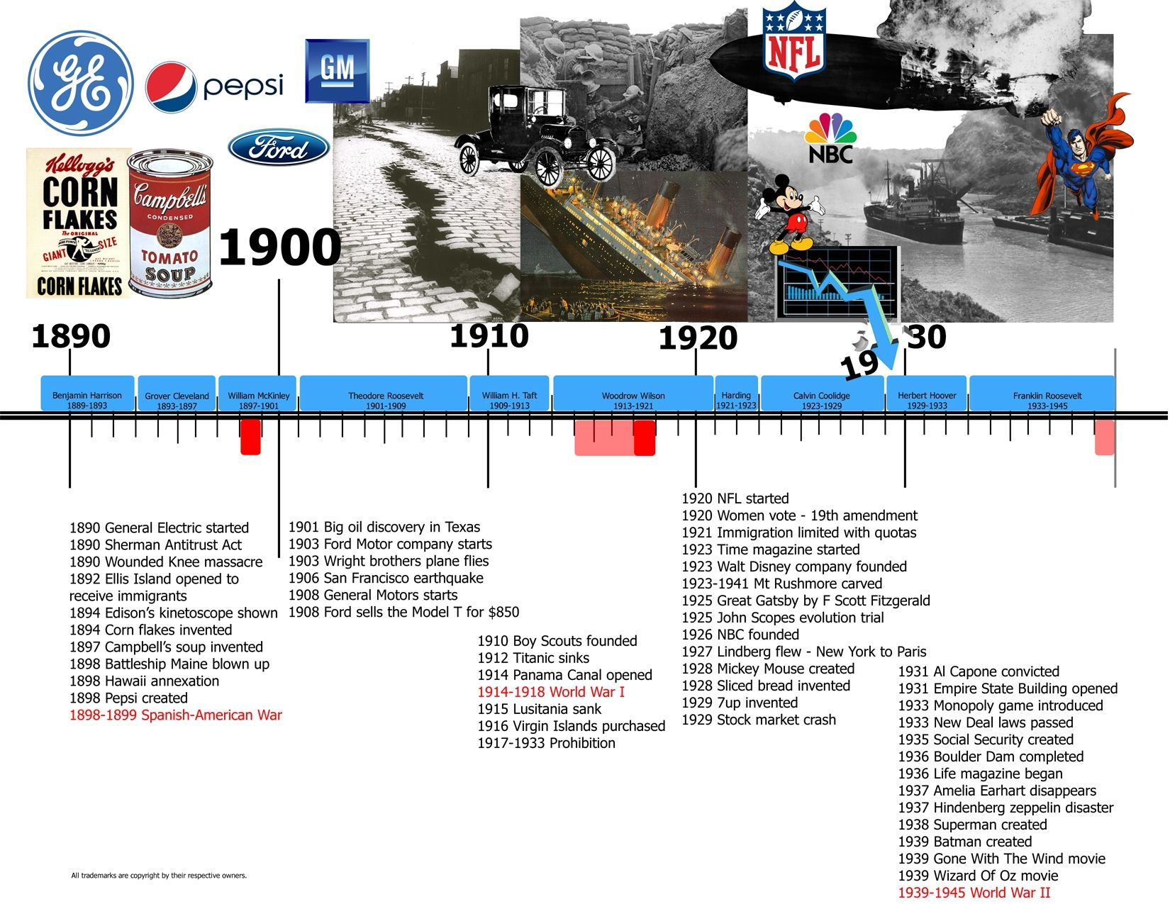 photo about American History Timeline Printable known as United Suggests Historical past Timeline Printable additionally Term