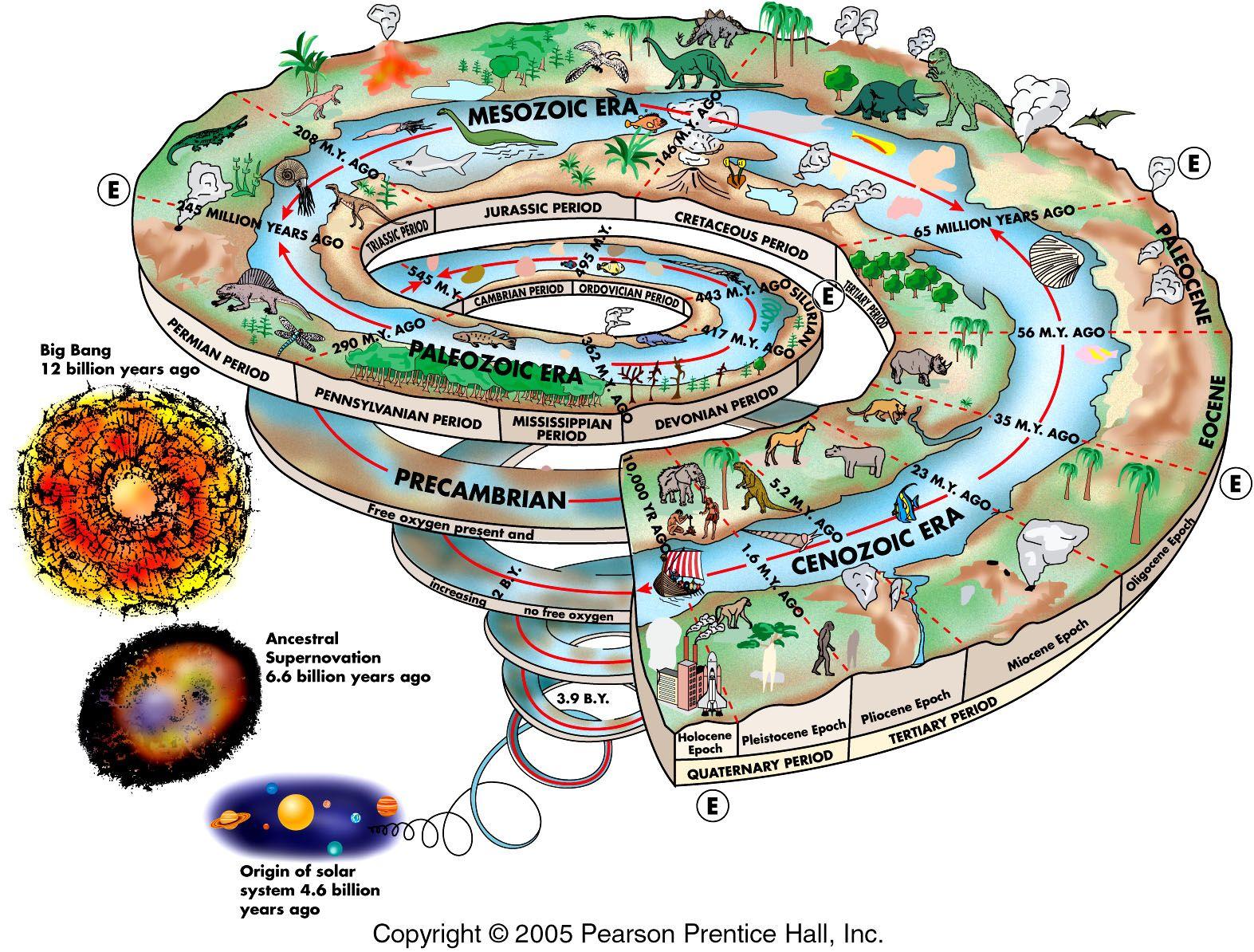 Earth Timeline G115
