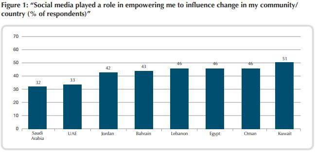 How The Middle East Uses Social Media In Four Charts Social