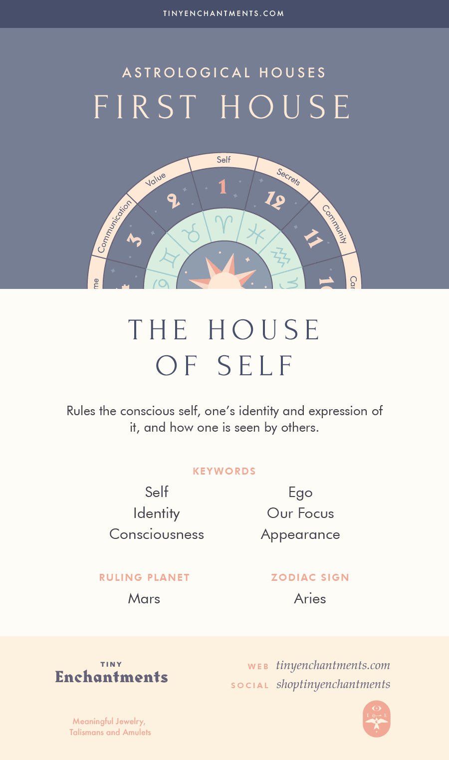 House in Astrology