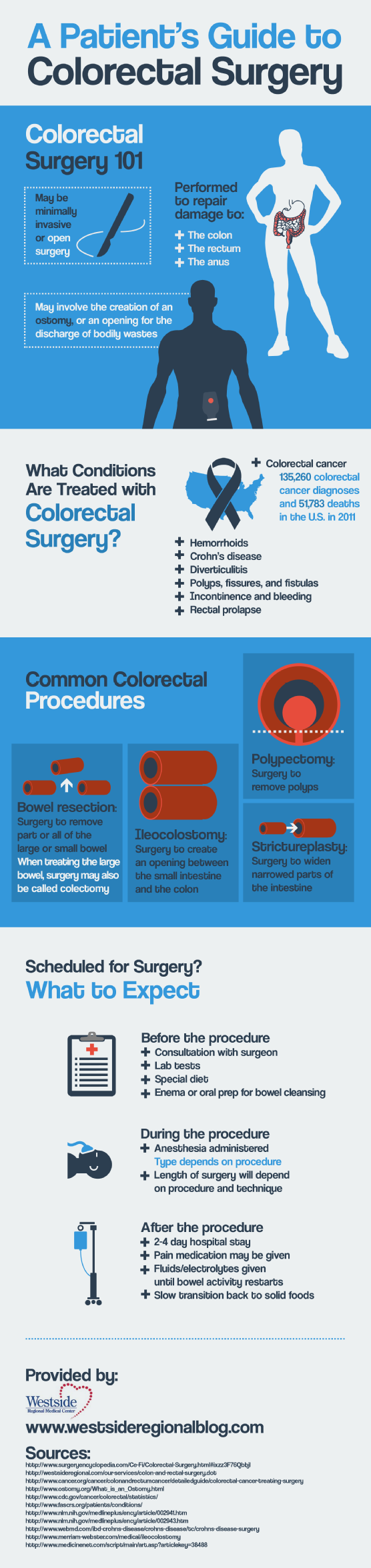 Did you know that there were 135, 260 colorectal cancer diagnoses and 51,783 deaths in the U.S in 20