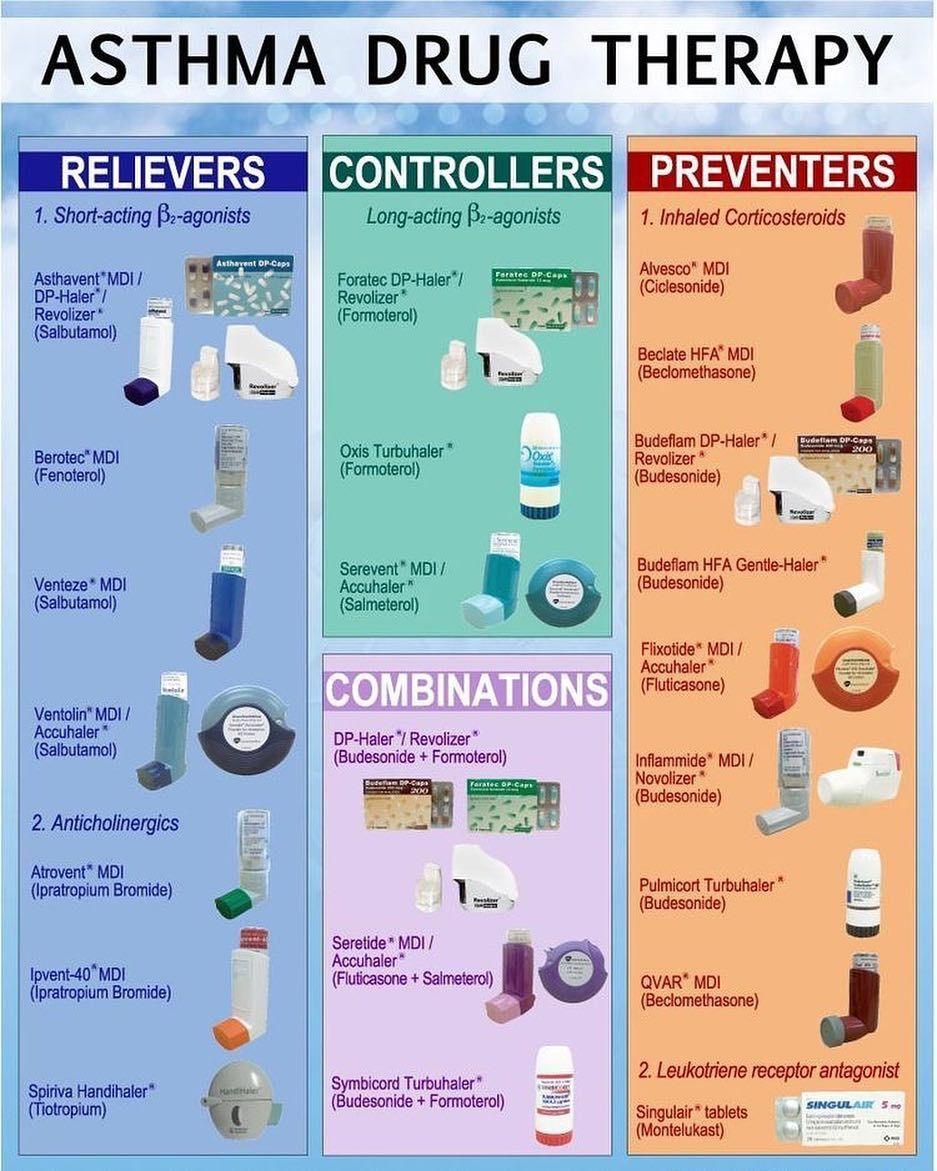 Medicalterms on instagram asthma medical medicine