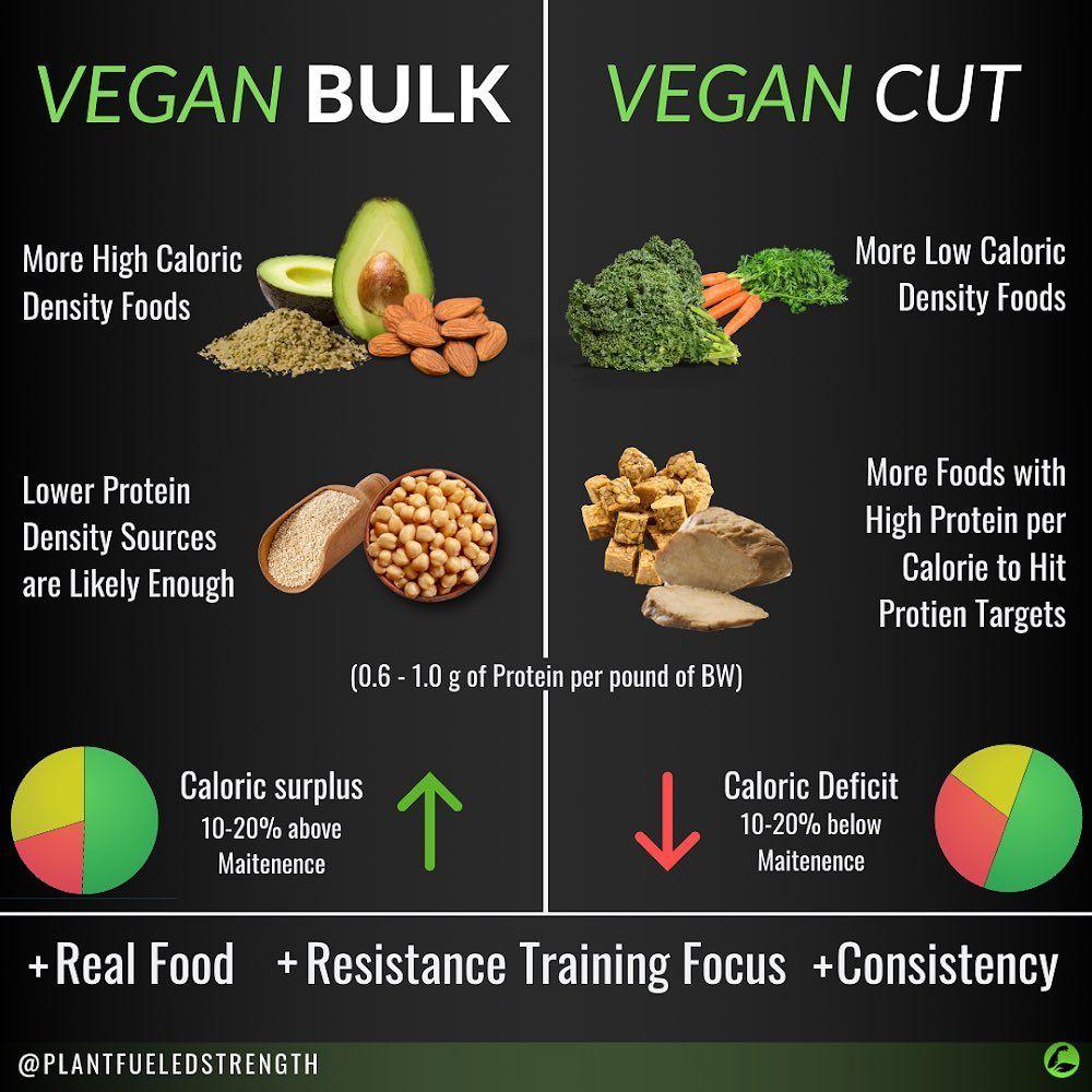 Pin On Vegan Health Facts