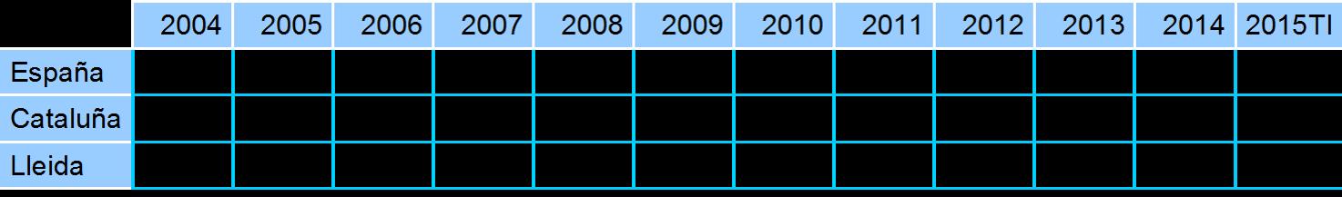Evolución de la tasa de paro en España, Cataluña y en la Provincia de Lleida. Periodo 2004-2015.