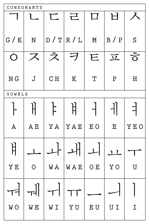 Fantasy and Love: Rules in writing Hangul  Korean Writing