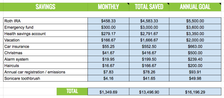 my favorite free budgeting spreadsheet household solutions