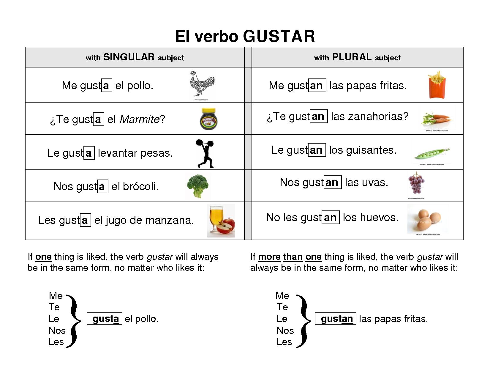 Cozy El Verbo Gustar Comida Verbos Ensenando Espanol