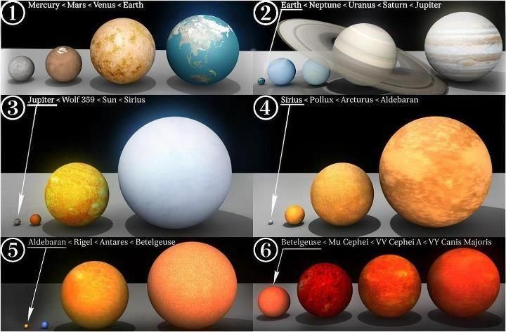 Size Comparison Of Various Stars And Planets Free Natal