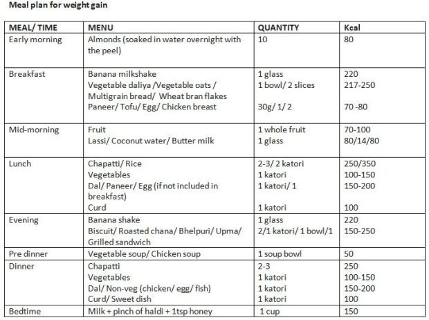 Diet Plan Chart For Weight Gain Plus La Vie Pblv Sports