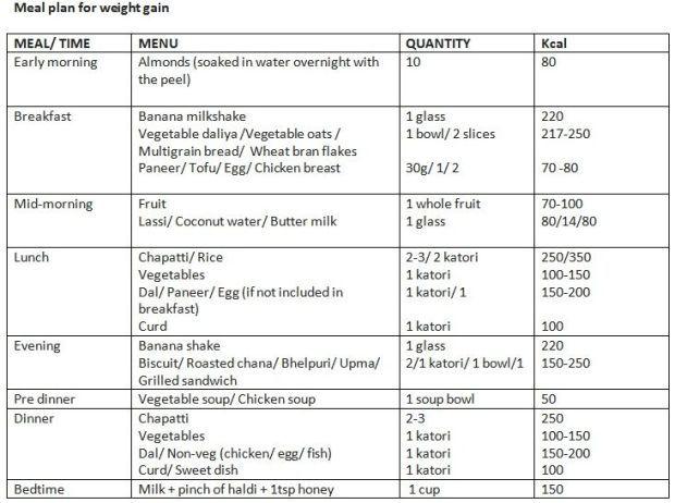 Diet plan chart for weight gain plus la vie pblv also sports rh pinterest