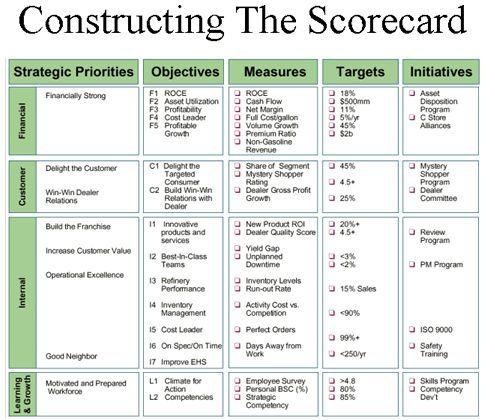 Image Result For Kaplan The Balanced Scorecard Example Tv Importer