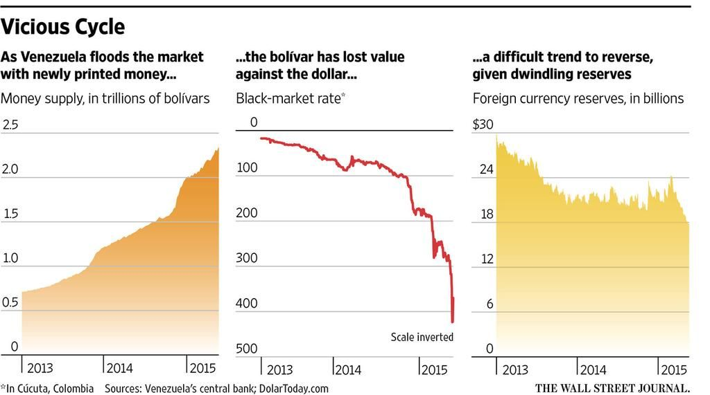 Venezuela Embraces The Dollar Reluctantly Http On Wsj 1i277xl Via