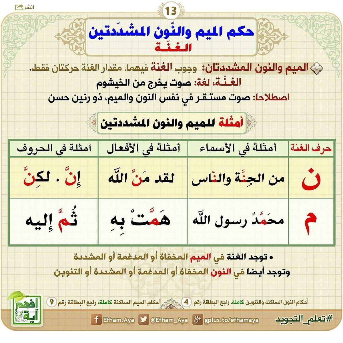 Pin By الراجية عفو ربها On حكم النون والميم المشددتين Tajweed Quran Quran Verses Learn Arabic Language