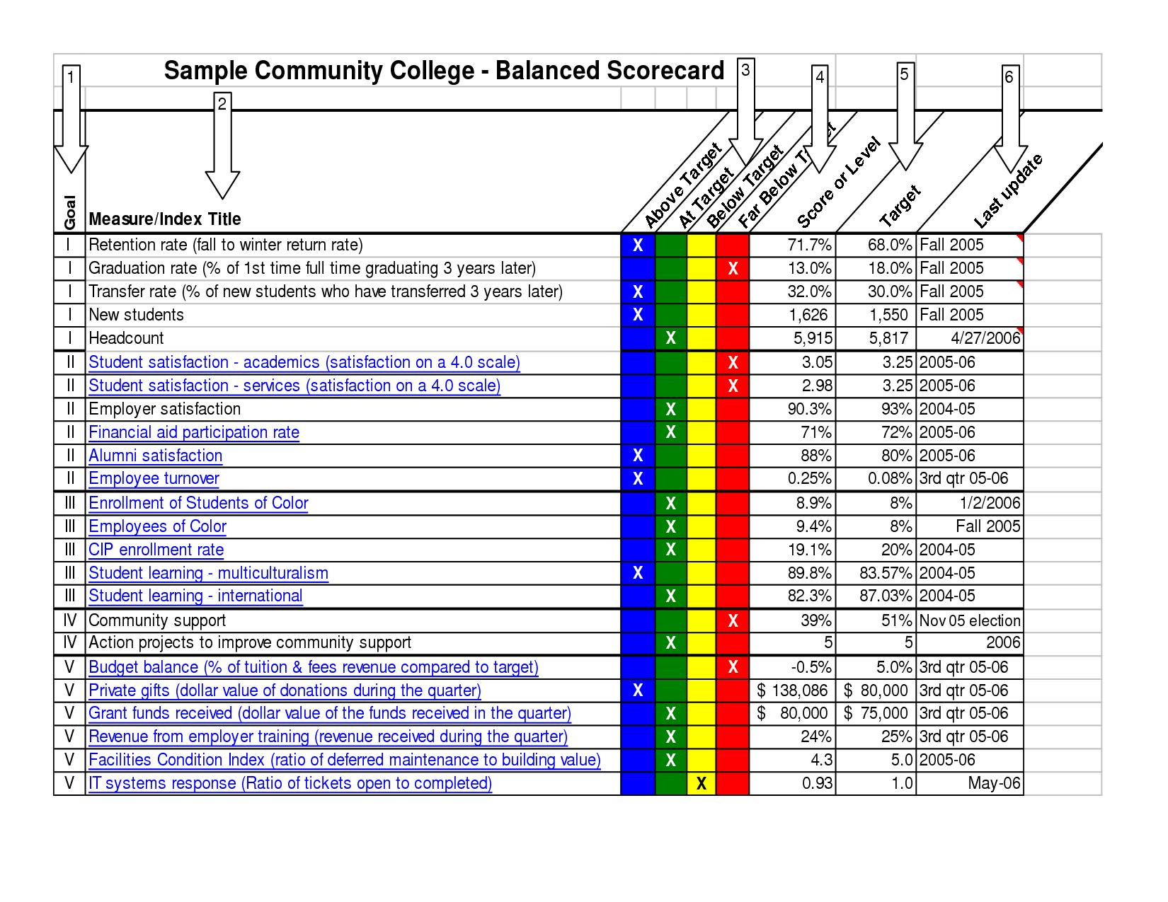 Example Of Cc Balanced Scorecard Business Project Management