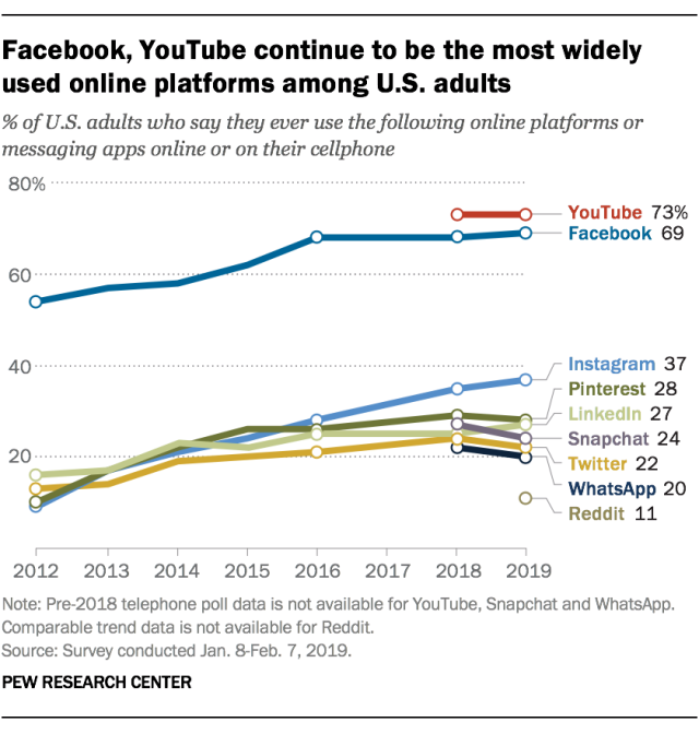 Facebook Which Recently Celebrated Its 15th Anniversary Remains One Of The Most Widely Used Social Medi Social Media Social Media Usage Social Media Trends
