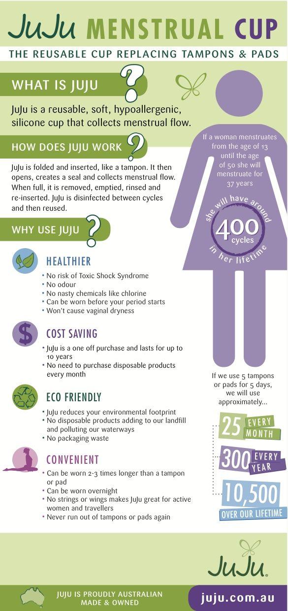 Juju cup benefits Menstrual cup, Menstrual cup brands