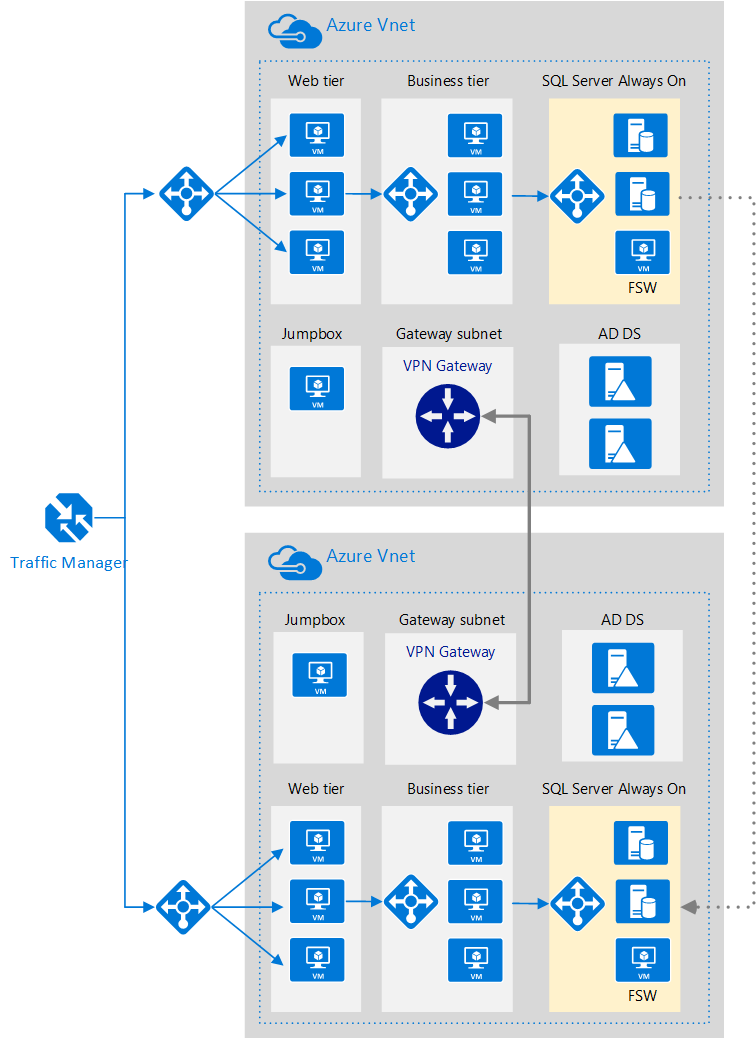 753b70f6aceeb594375ddde3f316b841 - How To Create Site To Site Vpn In Azure