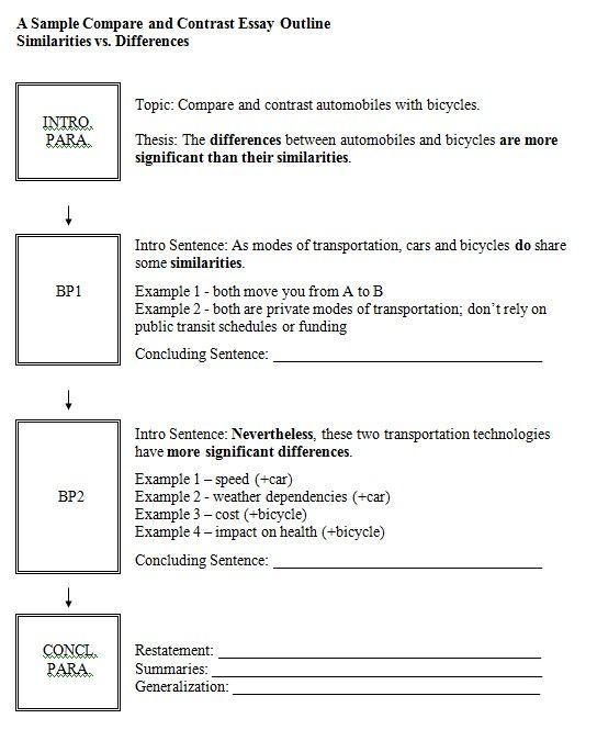 Outline Chunking Tactic Compare And Contrast Writing Outline