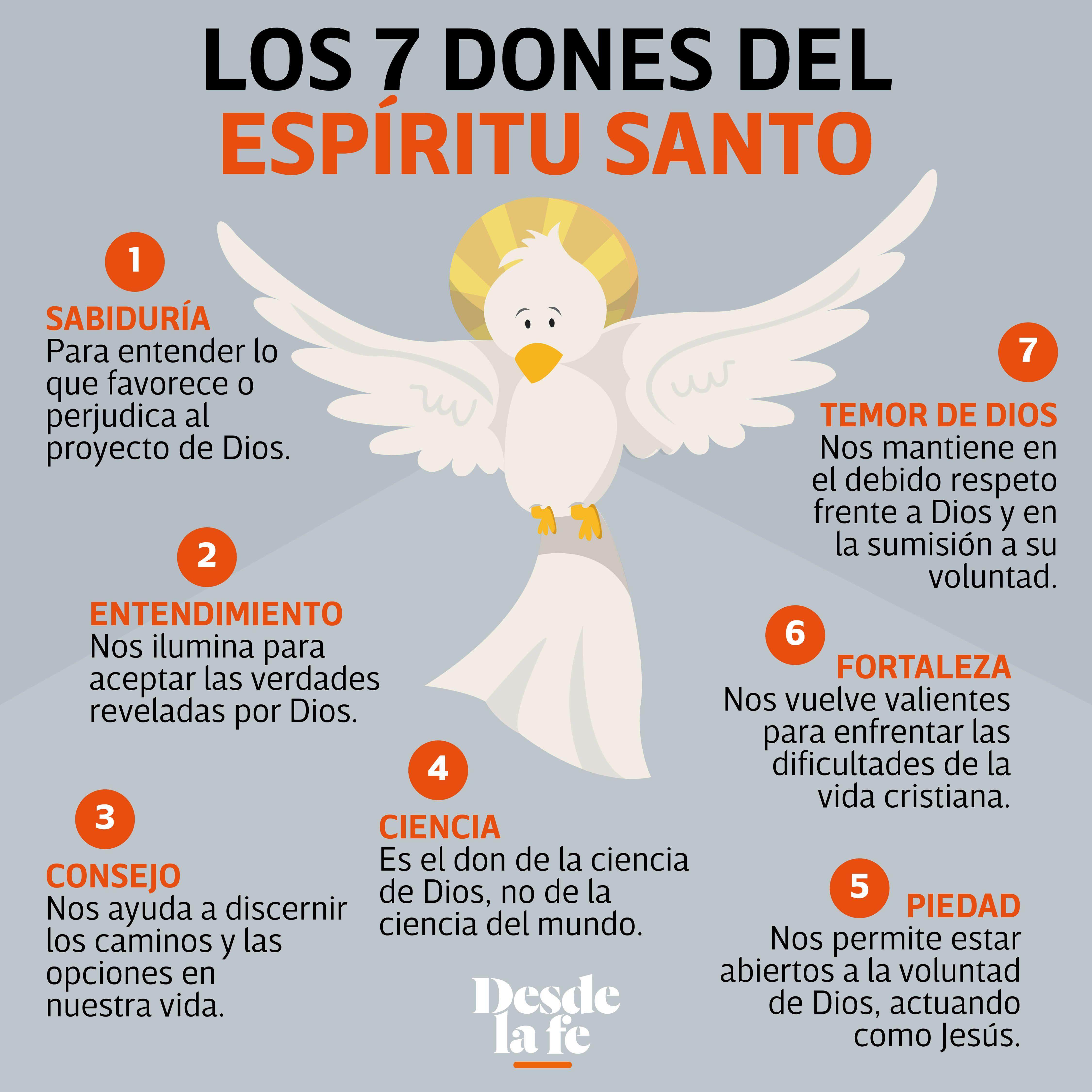 ¿Cuáles son los 7 dones del Espíritu Santo? El Papa nos explica